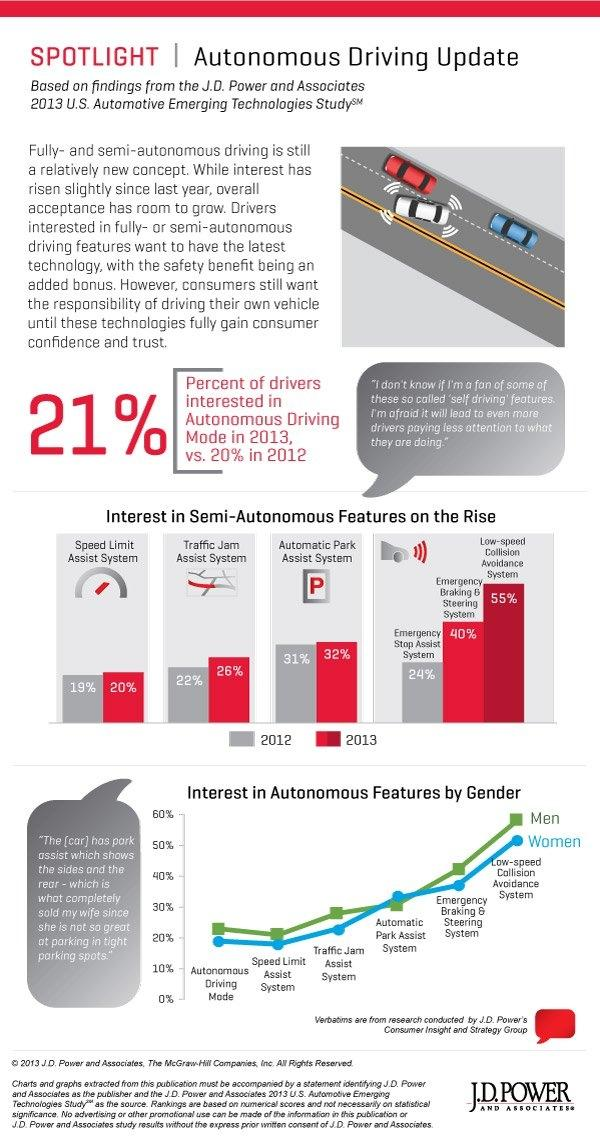 Automotive Emerging Technologies Study