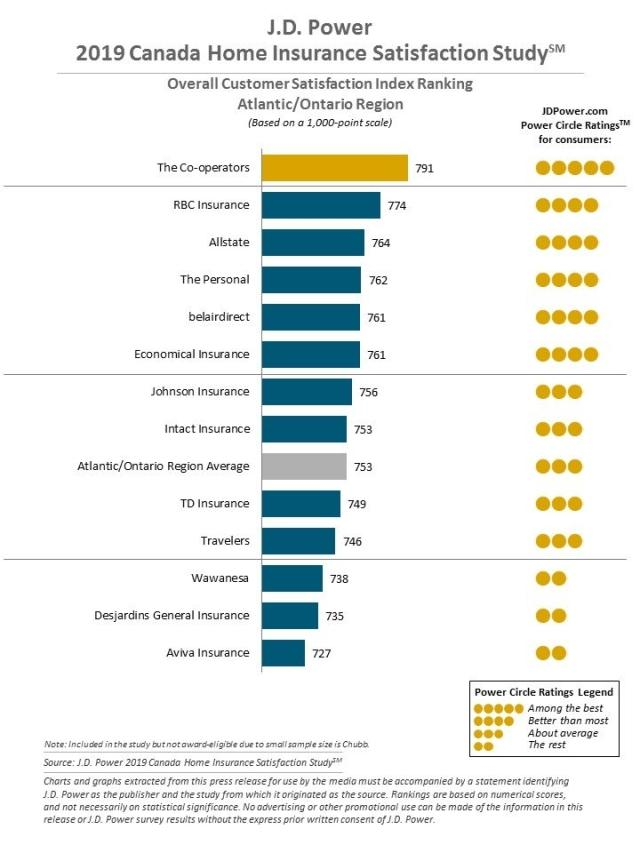 2019 Canada Home Insurance Satisfaction Study J D Power